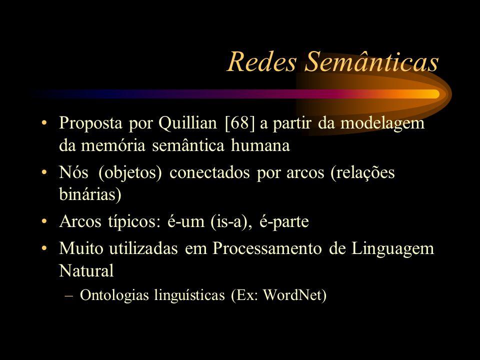 Redes Semânticas Proposta por Quillian [68] a partir da modelagem da memória semântica humana.